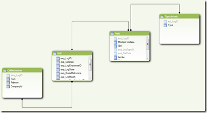 PowerPivot 2 - vue diagramme
