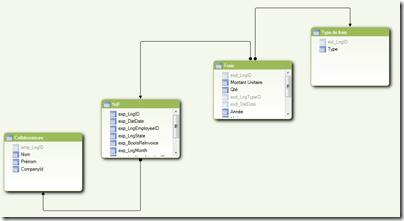 PowerPivot 2 - vue diagramme