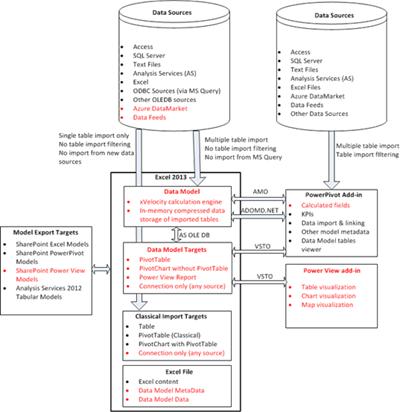 Modèle de données interne Excel
