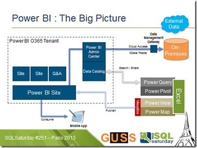 Power BI : The Big Picture