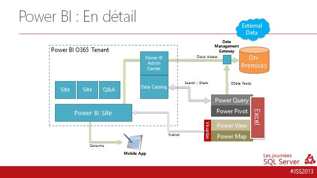 Webcast power query et data management gateway business geek for Architecture bi